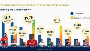 Os jogadores mais bem pagos do Brasileirão: Valeu a pena o investimento?