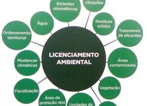 O que é licenciamento ambiental?