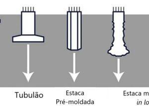 Principais tipos de fundações