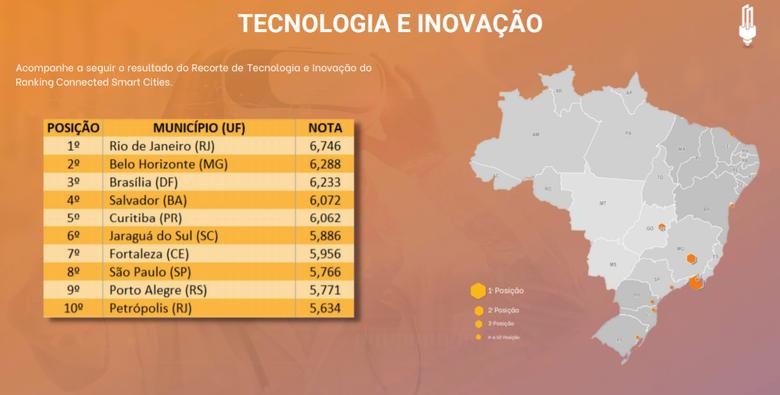 Jaraguá do Sul é destaque nacional em tecnologia e inovação - Crédito: Arquivo / Divulgação