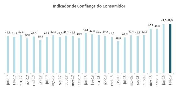 Confiança do Consumidor registra 49 pontos em fevereiro