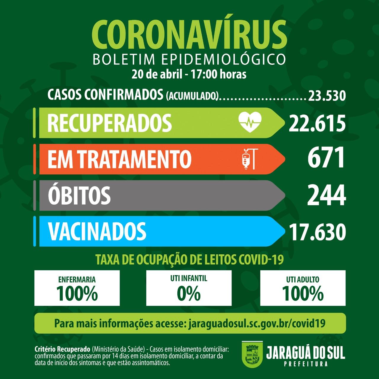 Jaraguá confirma mais três mortes por covid-19